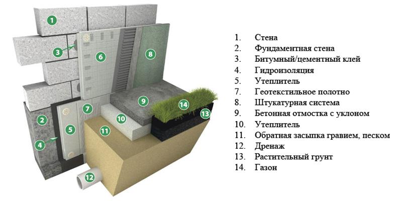 zashita-fundamenta